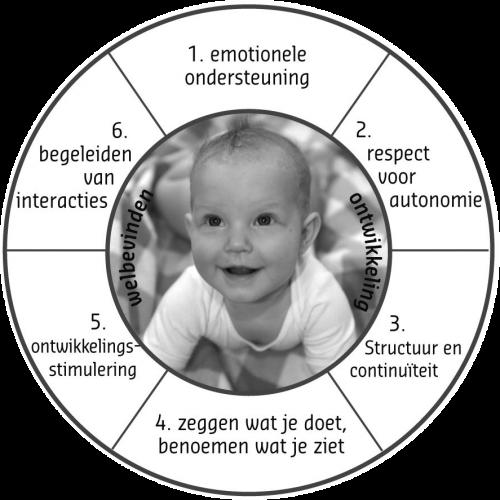 Werken met baby's diagram rond transparant